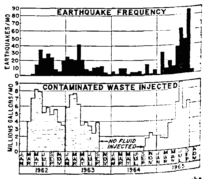 J.H. Healy's chart, published in 1968, showing the correlation between fluid injection and earthquakes.