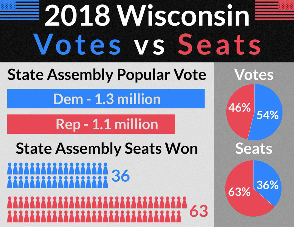 2018 Wisconsin Votes vs Seats