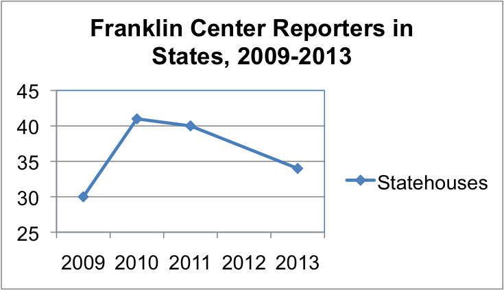Franklin Center Reporters in Statehouses, 2009-2013
