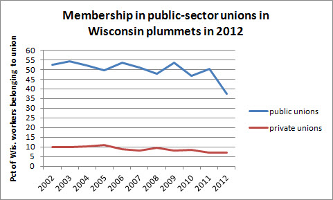 Membership in WI public-sector unions