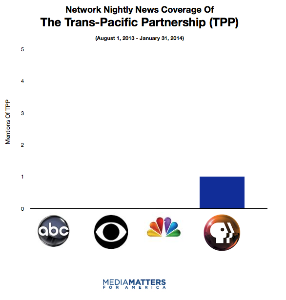 Network nightly news coverage of the Trans-Pacific Partnership (TPP)