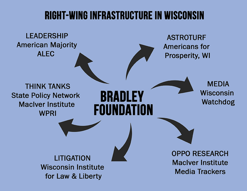 Weaponized Philanthropy in Wisconsin