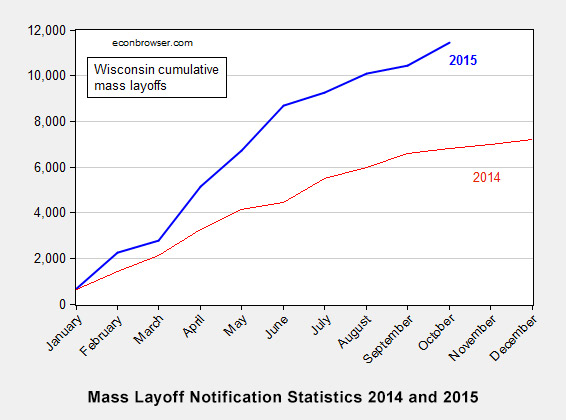 Mass Layoff Notification Statistics 2014 and 2015